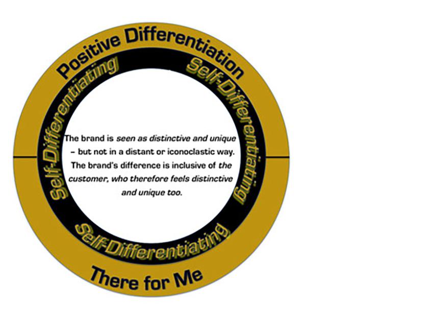 Differentiates